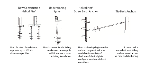 Helical piles, pile underpinning, helical earth screw anchors, soil nails  and tieback anchors